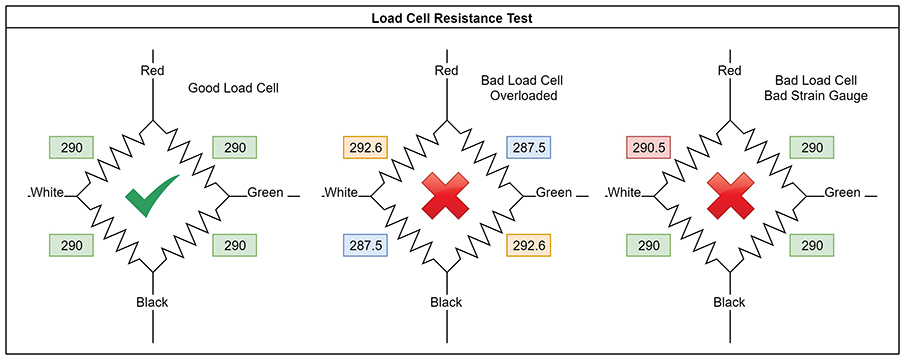 Load Cell Troubleshooting Guide