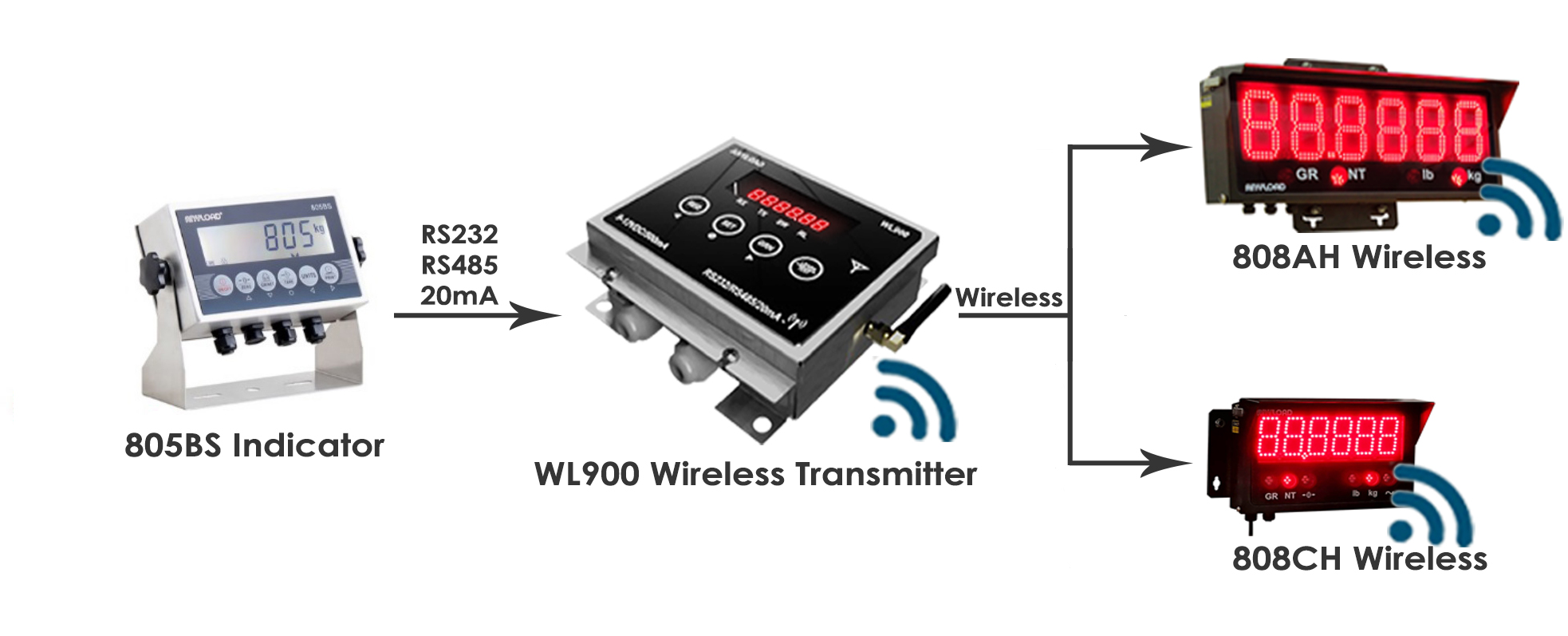 WL900 Application Option # 1