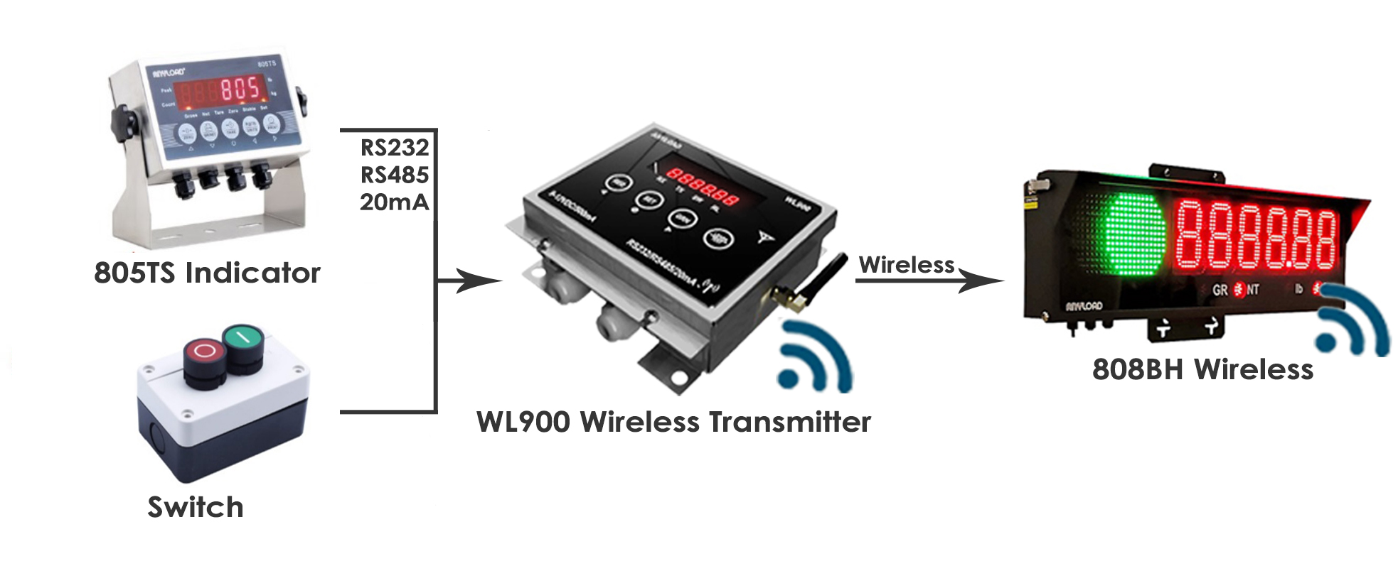 WL900 Application Option # 2